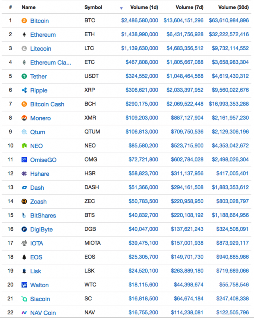 Crypt Currency Marketcap Daily Volume Rankings as of 2017/09/03