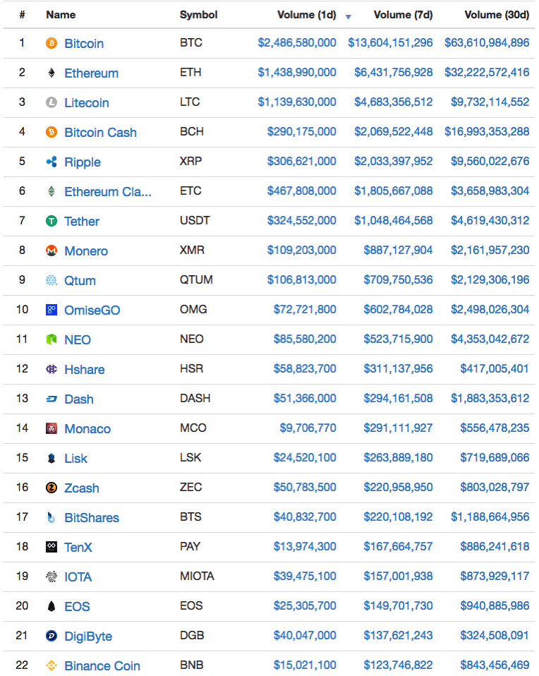 Crypt Currency Market cap Weekly Volume Rankings as of 2017/09/03
